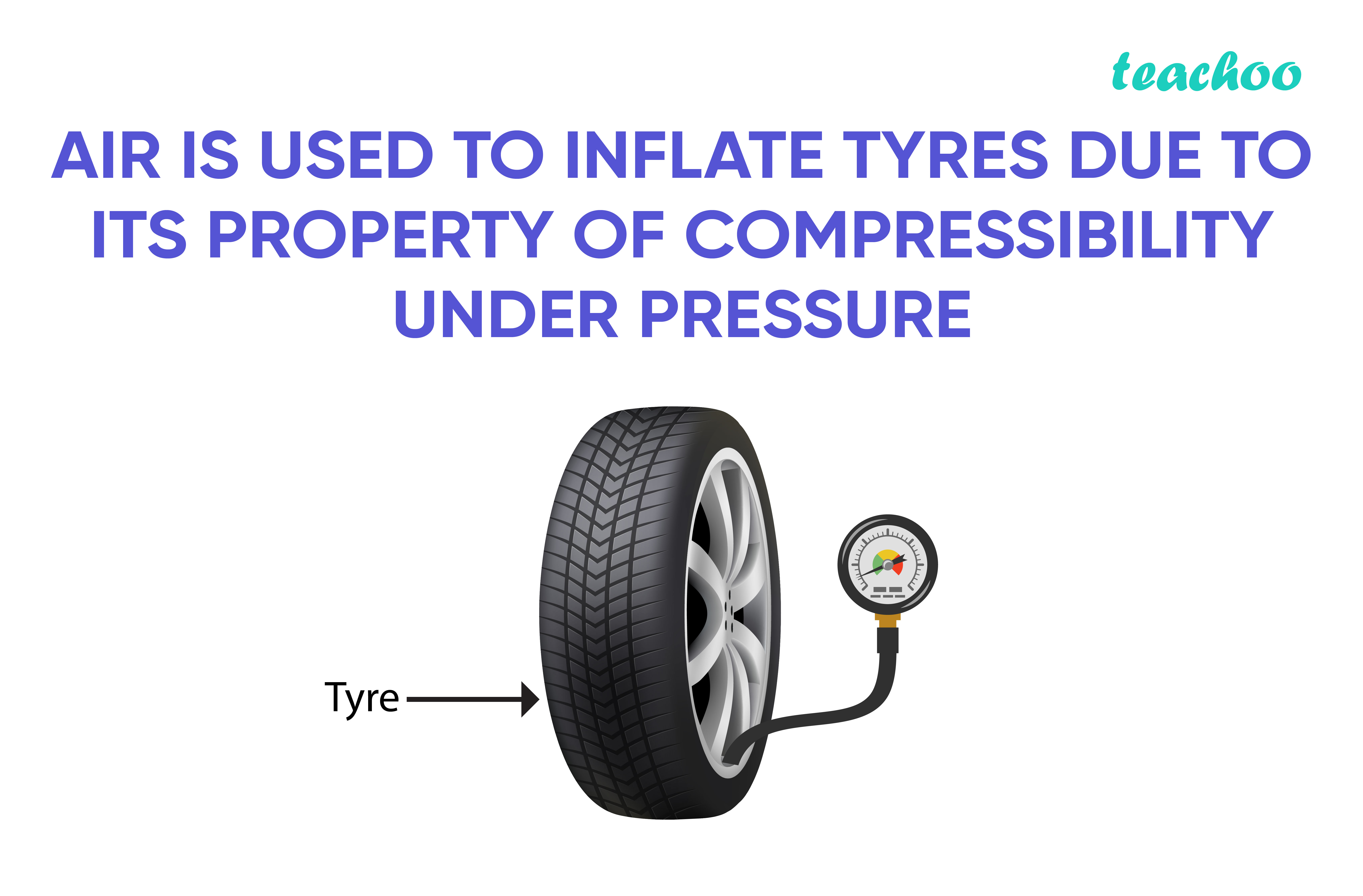 Air is used to inflate tyres due to its property of compressibility under pressure-Teachoo-01.jpg