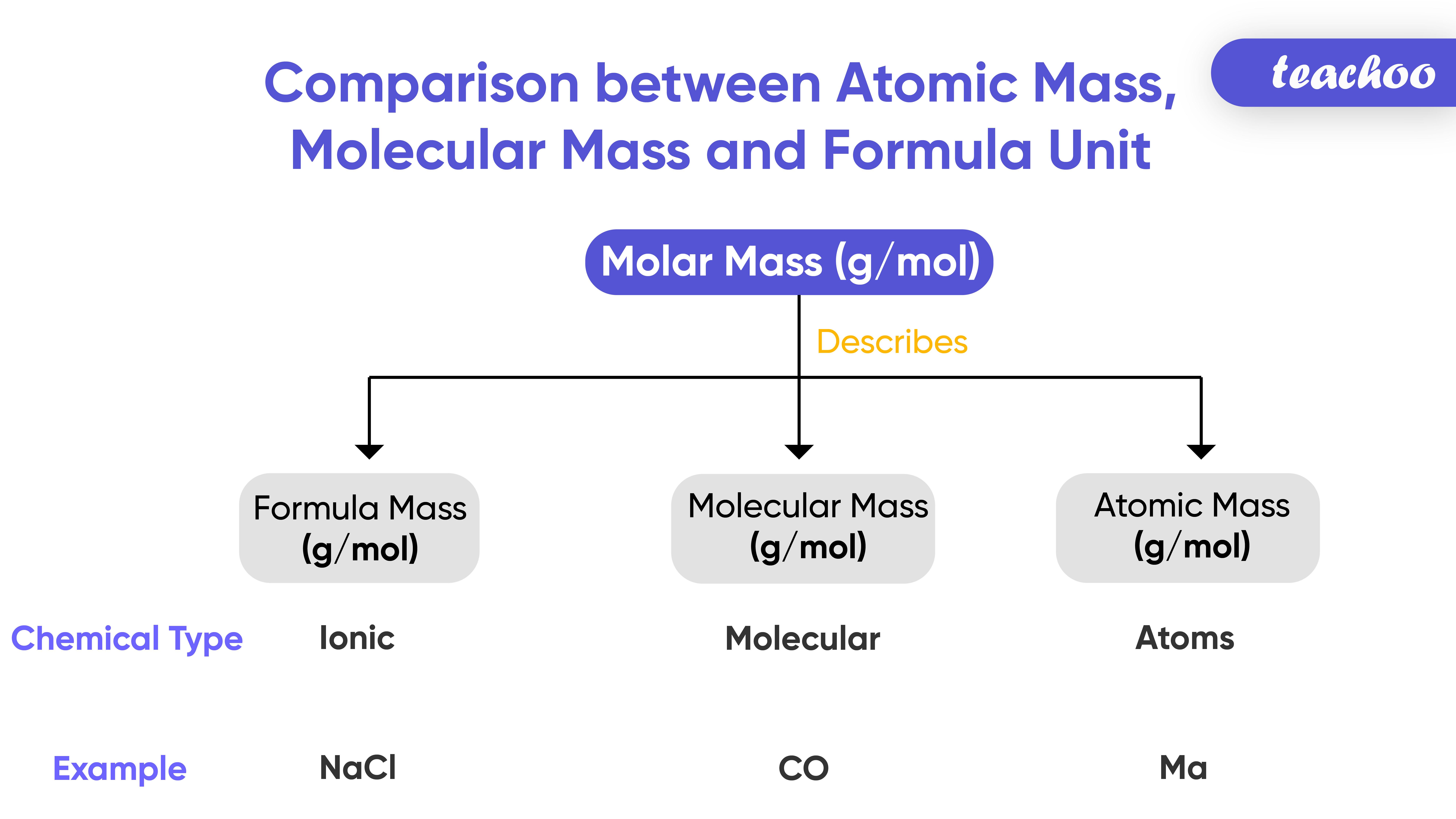 Comparison between Atomic Mass, Molecular Mass and Formula Unit Mass-01.jpg