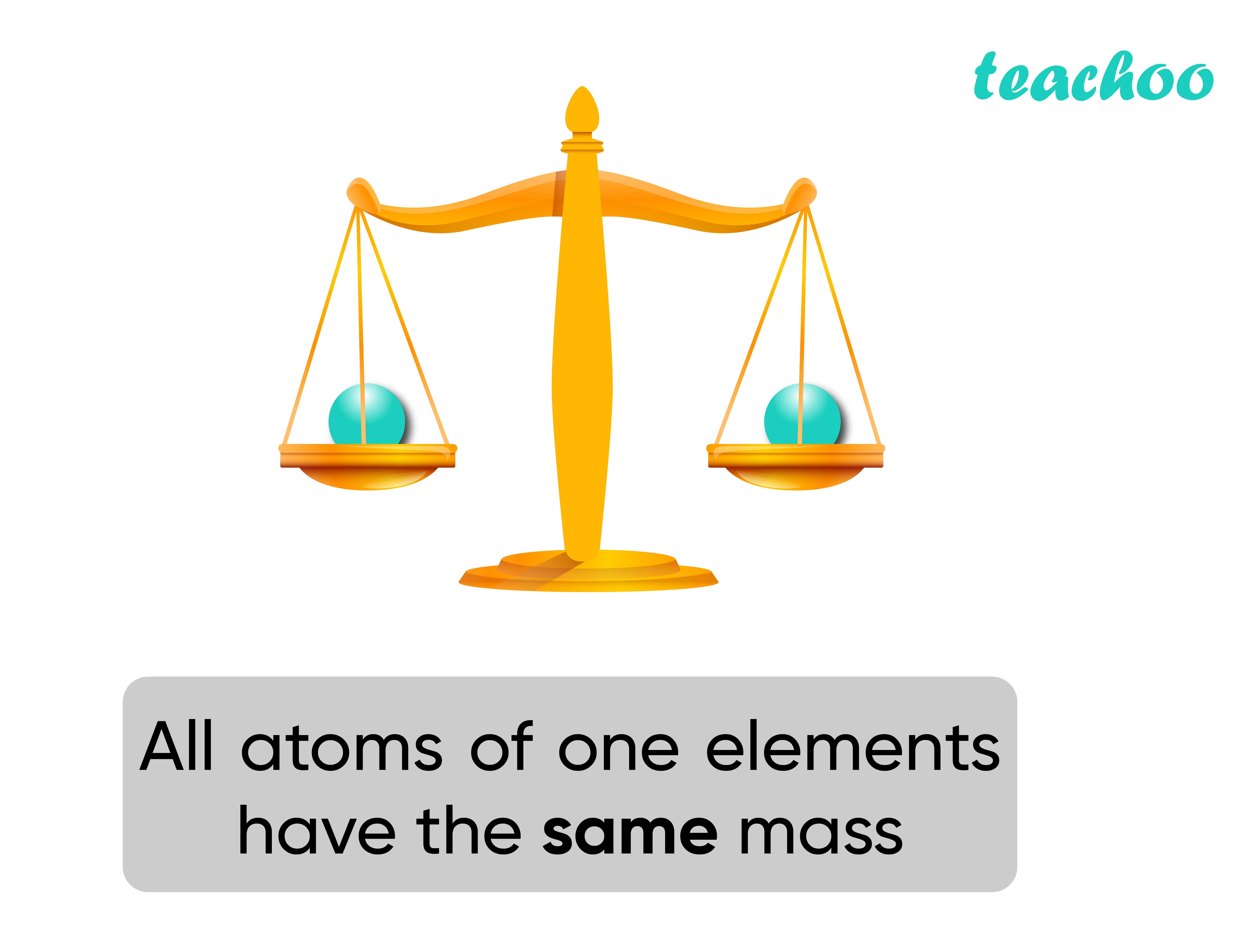 Dalton Atomic Theory (Same Mass) - Teachoo-01.jpg