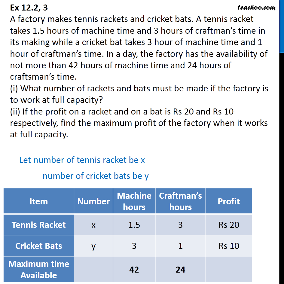 Ex 12.2, 3 - A factory makes tennis rackets and cricket bats - Manufacturing problems