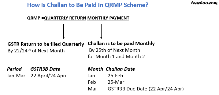 challan paid in qrmp scheme.png