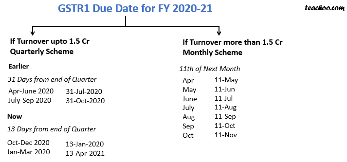 GSTR1 DUE DATE CHANGES.png