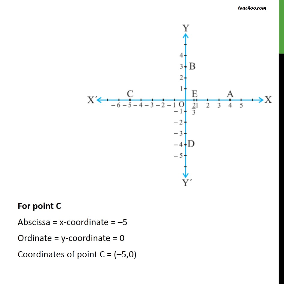Example 2  - Chapter 3 Class 9 Coordinate Geometry - Part 3