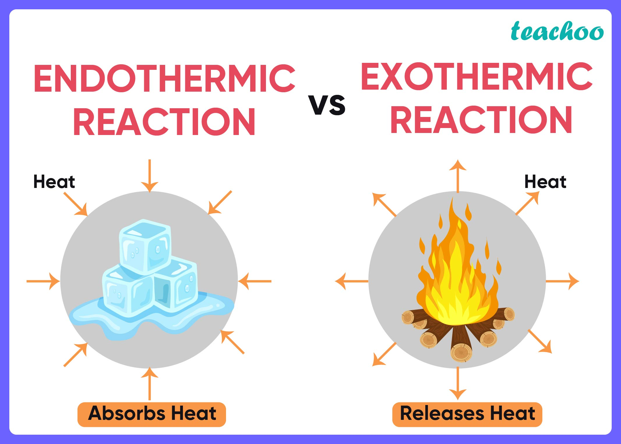 Endothermic vs Exothermic Reaction-01.jpg