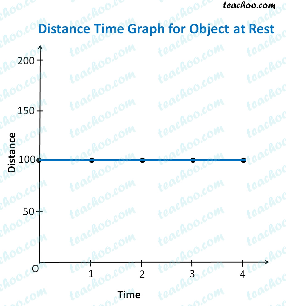 distance-time-graph-for-objecet-at-rest.jpg