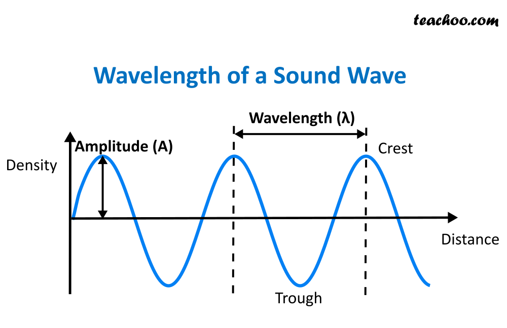 Wavelength of a Sound Wave - teachoo.png