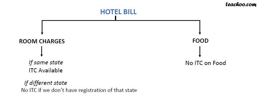 ITC on Hotel Bill.jpg