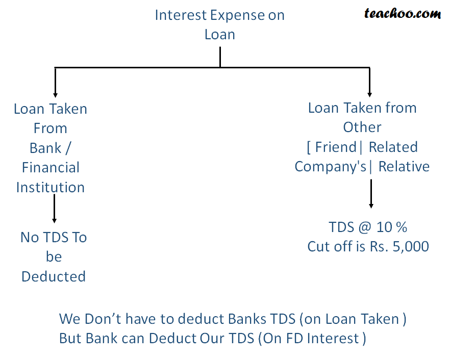 Section 194A TDS on Interest - Rates of TDS
