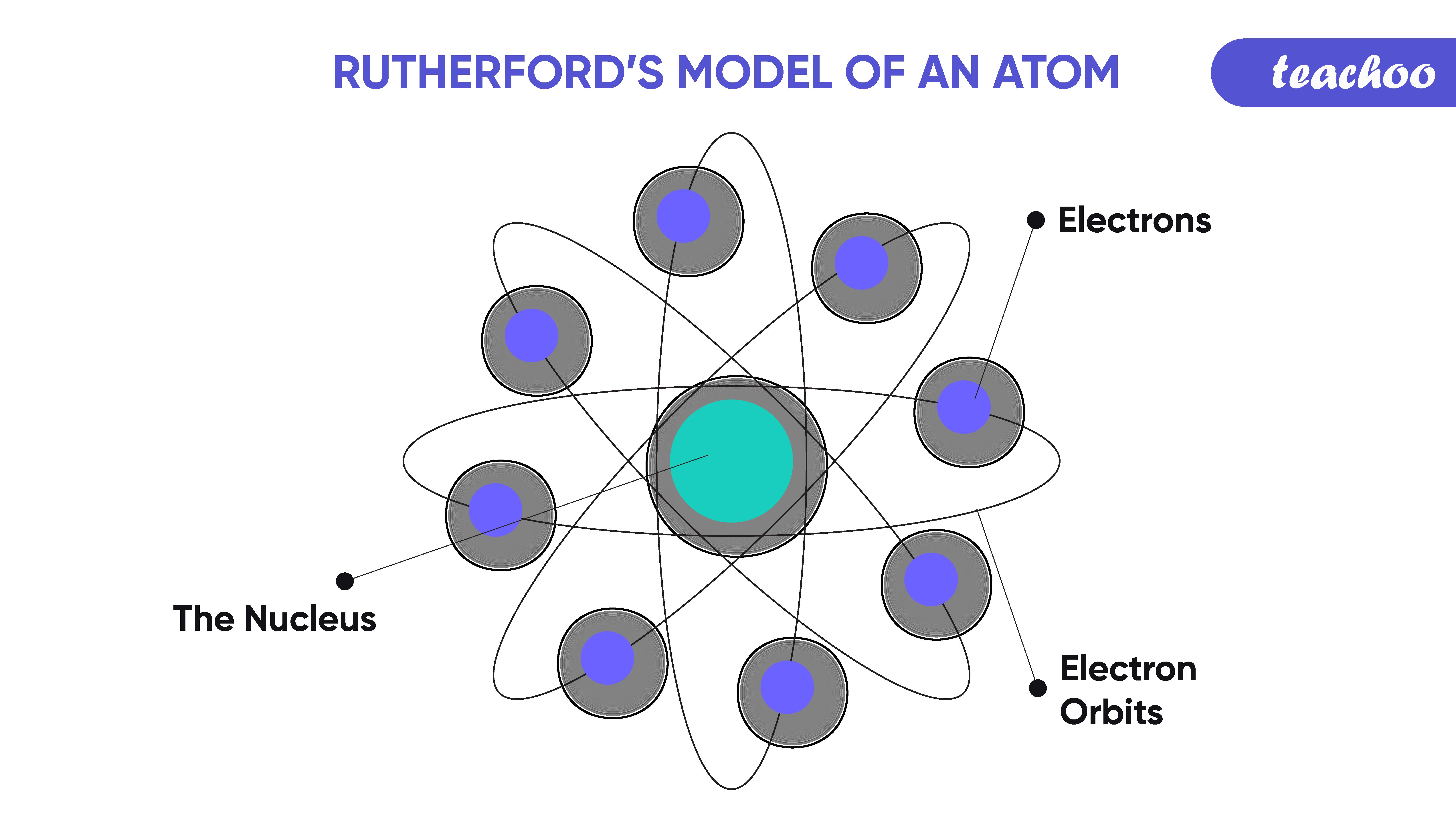 5.rutherfords model of an atom-Teachoo.png