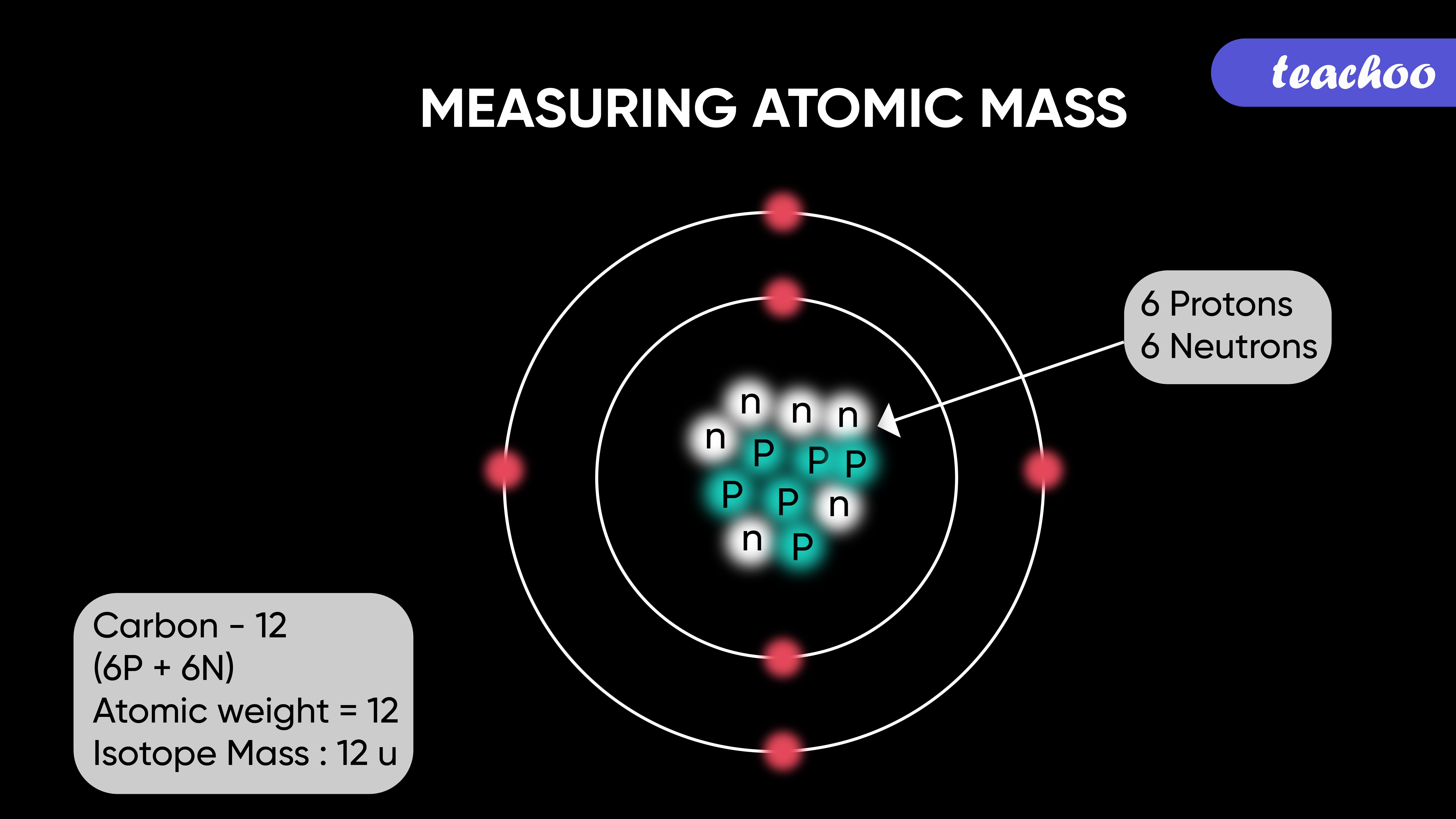 Measuring atomic mass-Teachoo-01.jpg