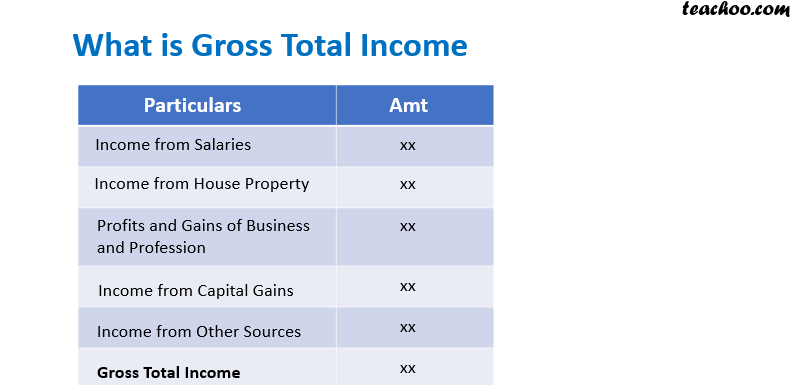 Gross Total Income.png
