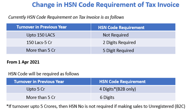 changes in HSN Code.png