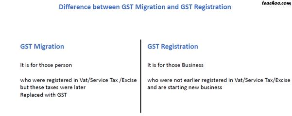 GST MIGRATION AND REGISTRATION.png