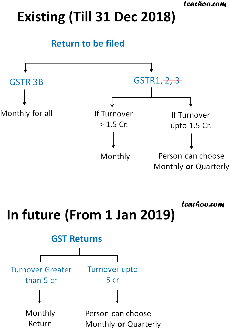 Existing and Future GST return to be filed.jpg