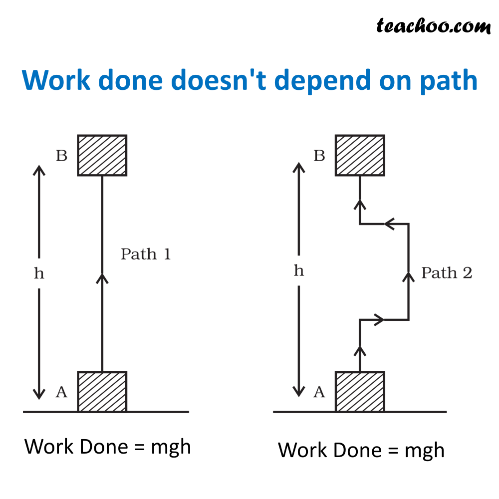 Work Done doesn't depend on Path.png