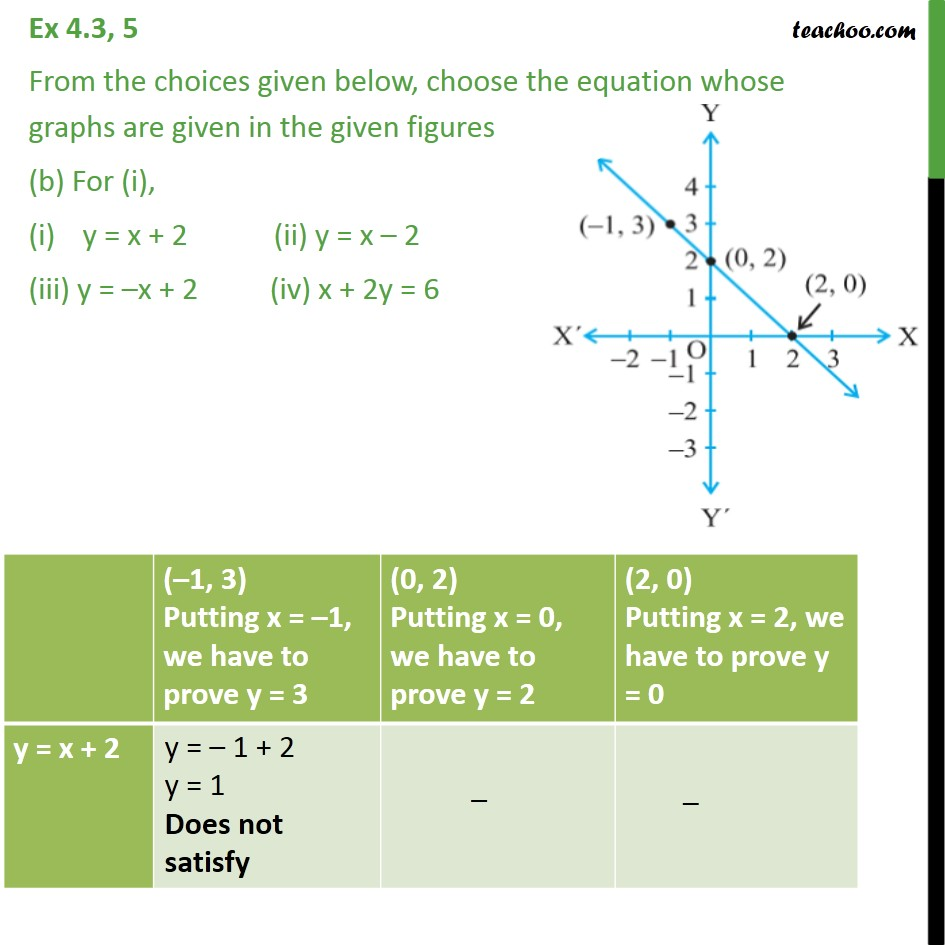 Ex 4.3, 5 - Chapter 4 Class 9 Linear Equations in Two Variables - Part 3