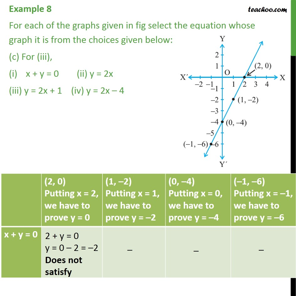 Example 8 - Chapter 4 Class 9 Linear Equations in Two Variables - Part 5