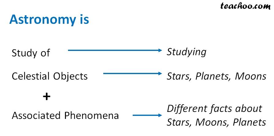 Astronomy - Definition - Teachoo.jpg