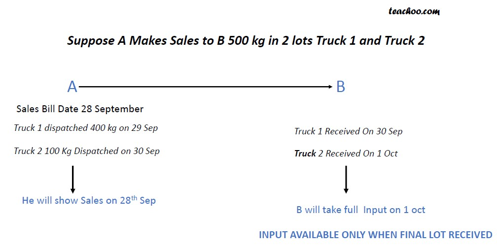 ITC If goods received in lots.jpg