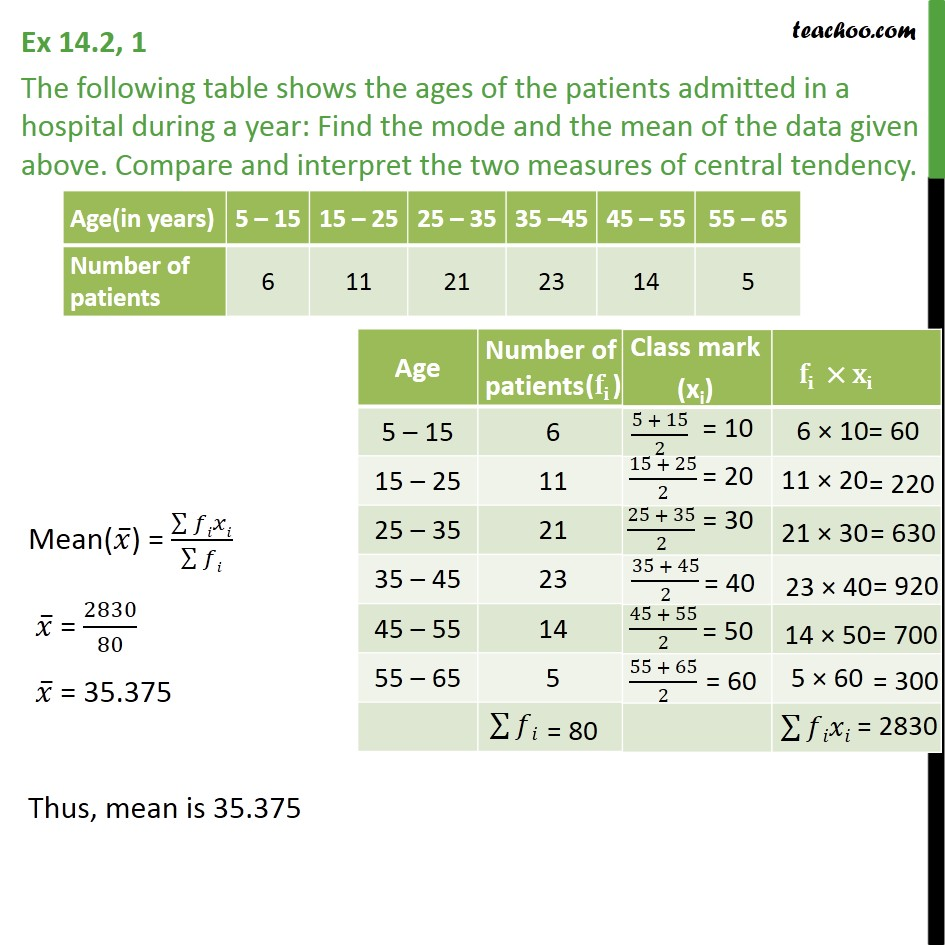 Ex 14.2, 1 - Ages of patients admitted in a hospital during - Mode