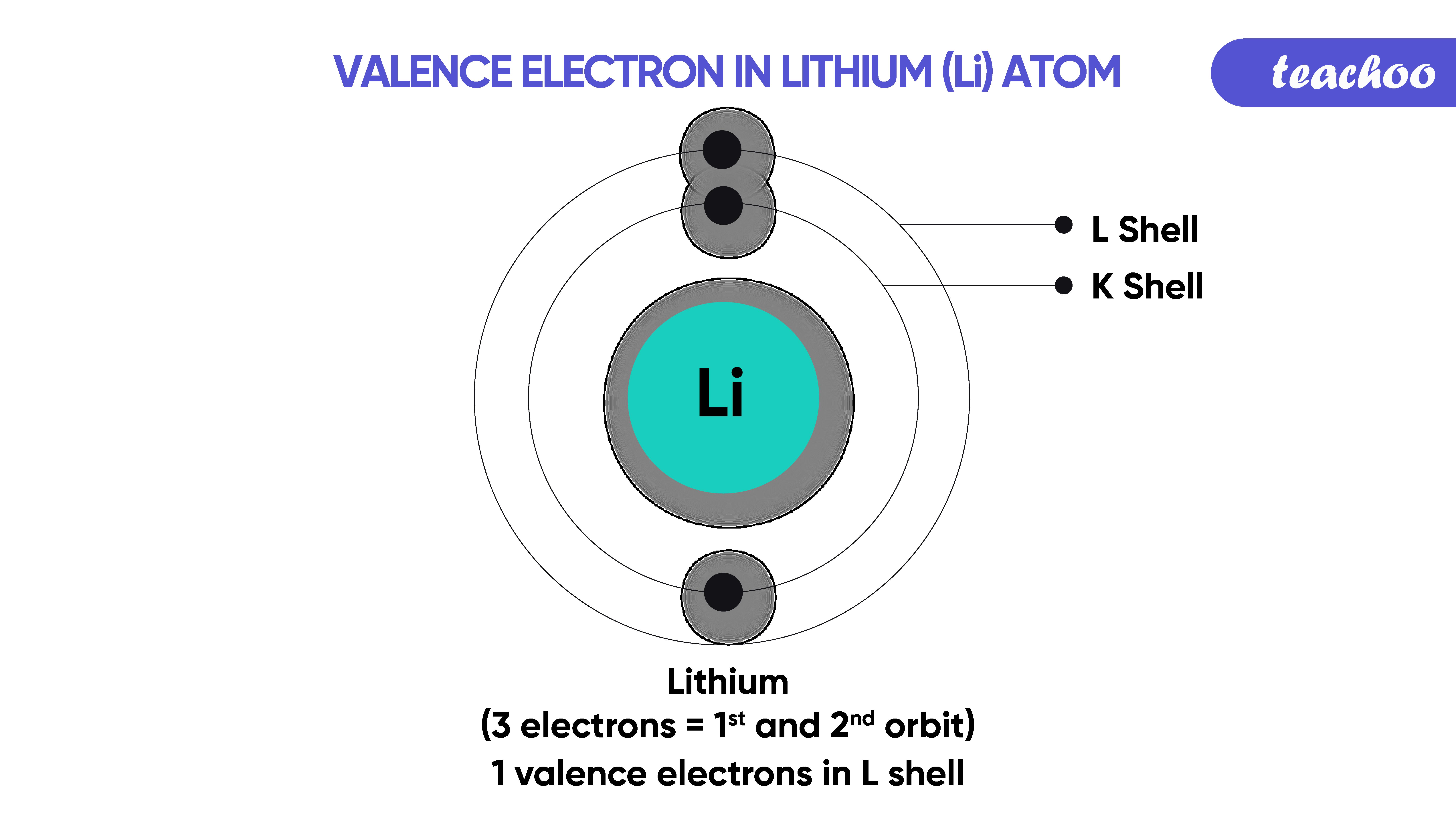 20. valence electron lithiun-Teachoo-01.png