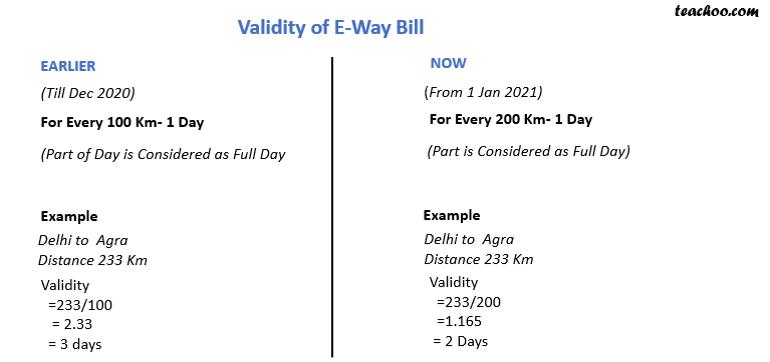 eway bill validity 20-21.png