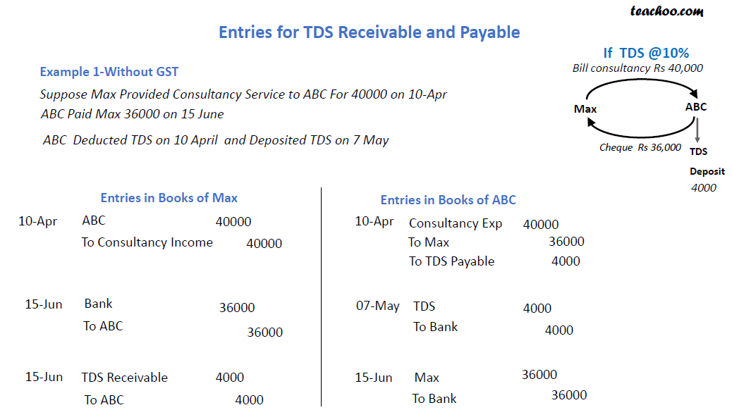 payable and R without gst.png