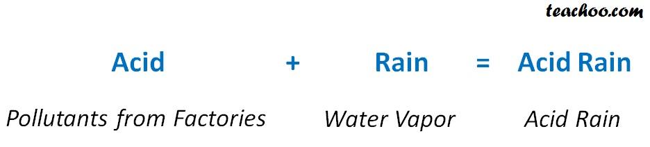 Acid Rain Meaning - Teachoo.jpg