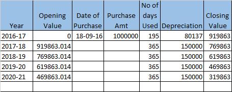 Depreciation Chart as per SLM Method - Calculating Depreiciation