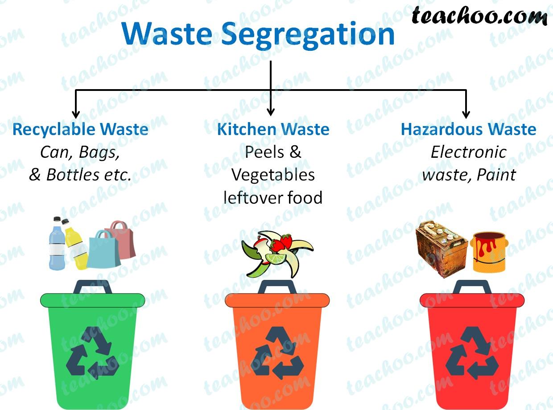 waste-segregation---teachoo.jpg