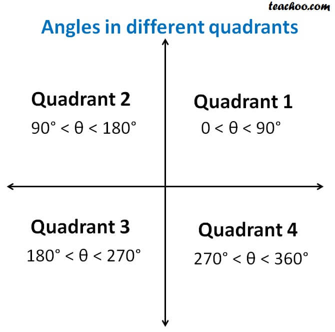 Angles in different quadrants.jpg