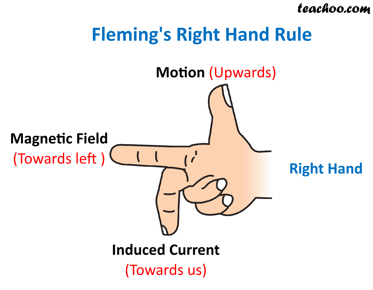 Flemings Right Hand Rule - Teachoo.png