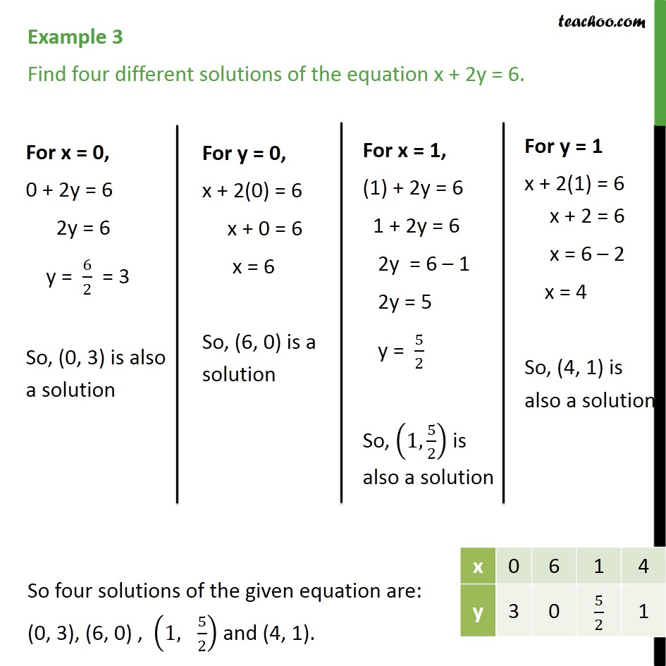 Example 3 - Find four different solutions of x + 2y = 6 - Solution of linear equation