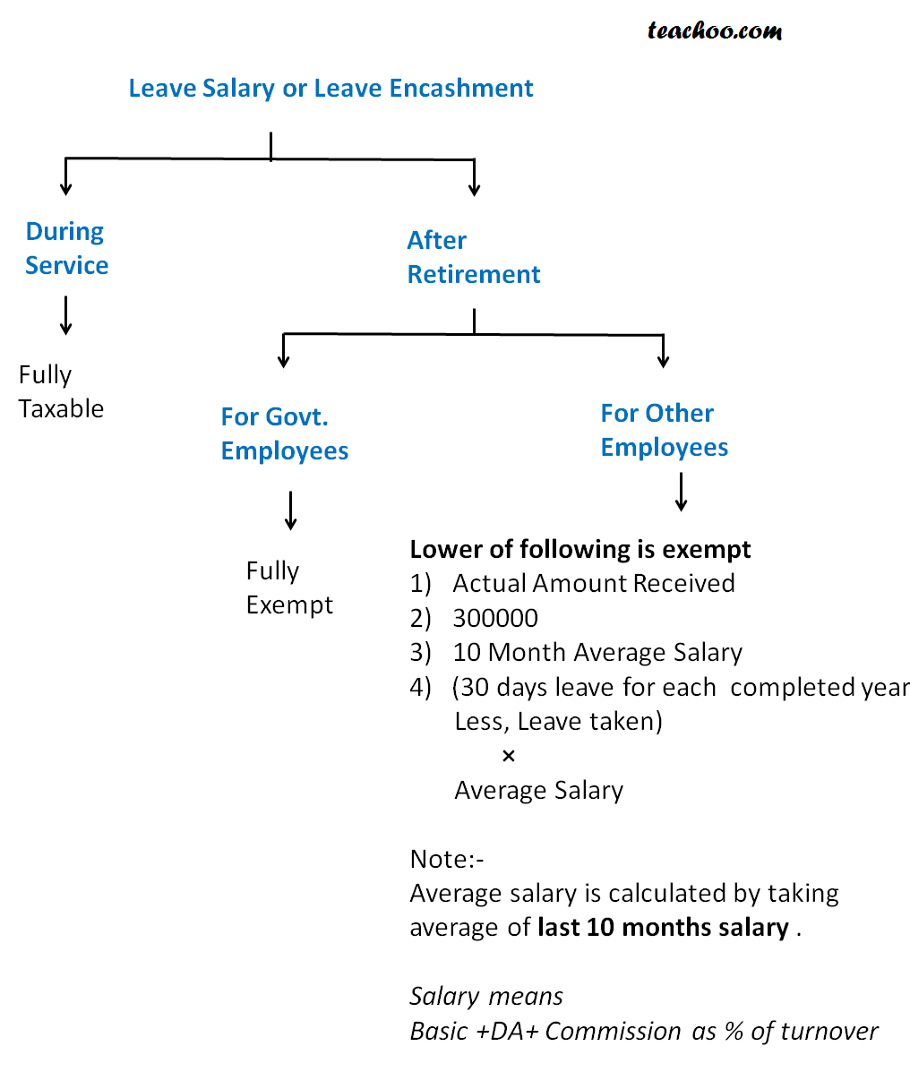 leave salary enchashment exemption.png