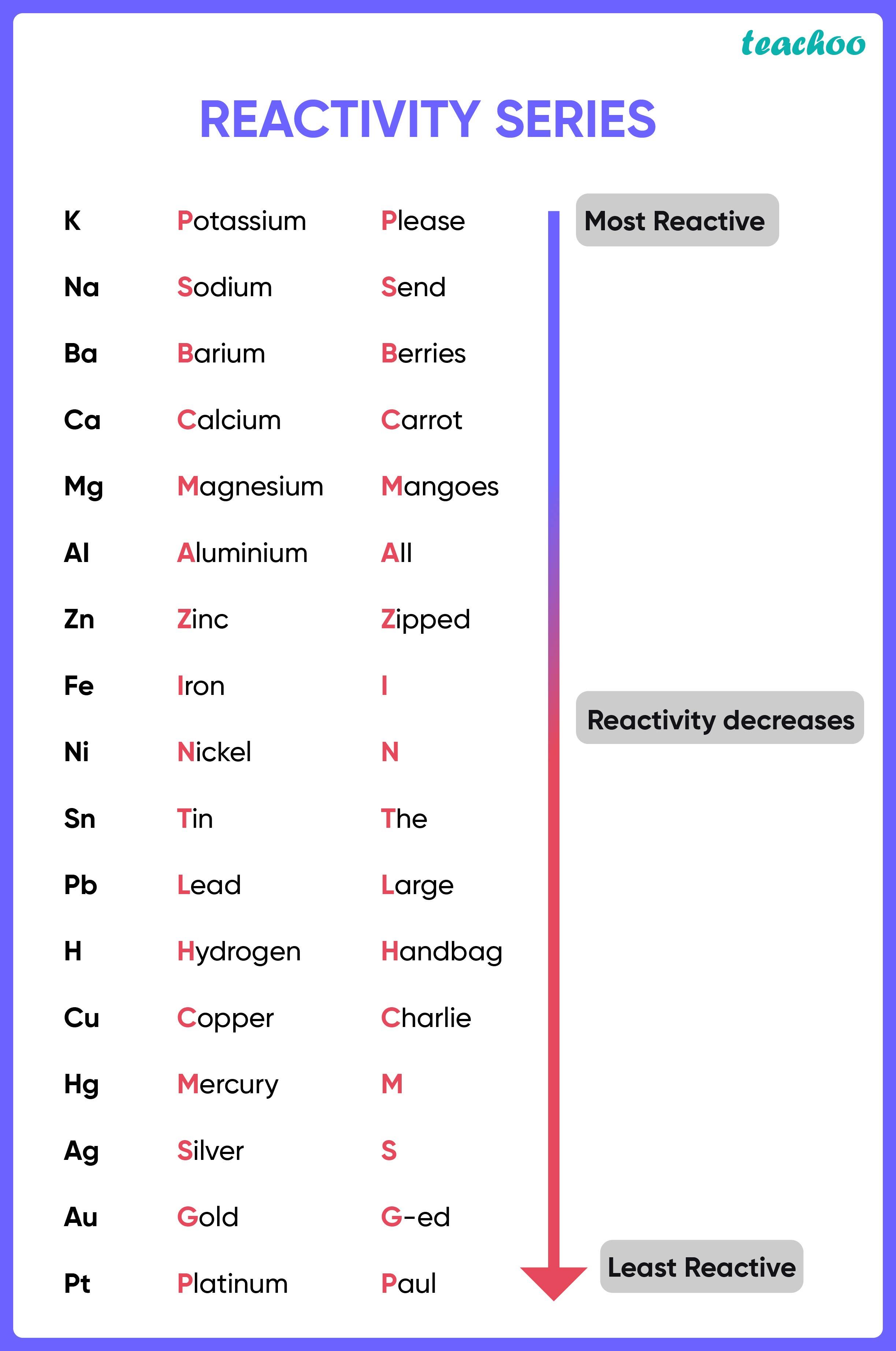 Reactivity Series-Teachoo.jpg
