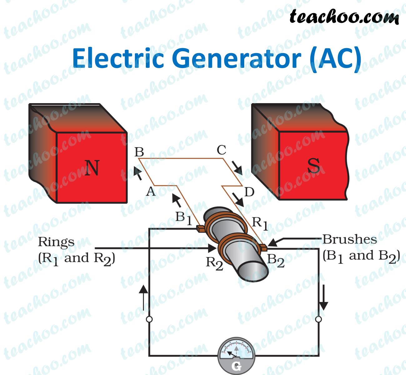 electric-generator---teachoo.jpg