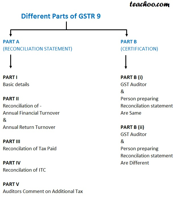 Different Parts of GSTR 9C.jpg