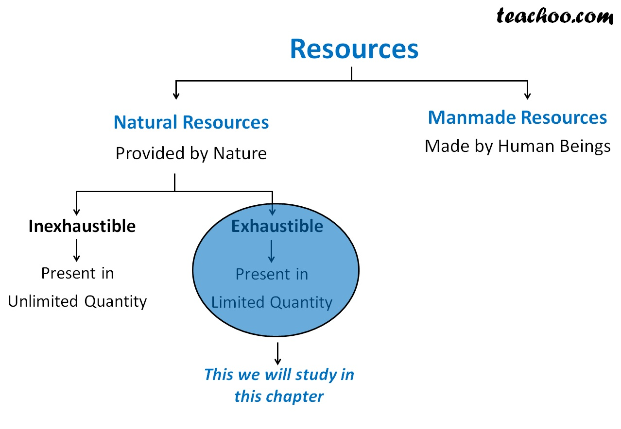 What we will study in chapter 5 Class 8 Science - Coal and Petroleum - Teachoo.jpg