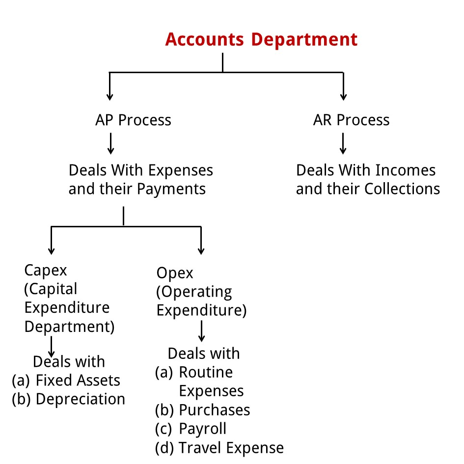 What is AP Process - AP Process (P2P Process)