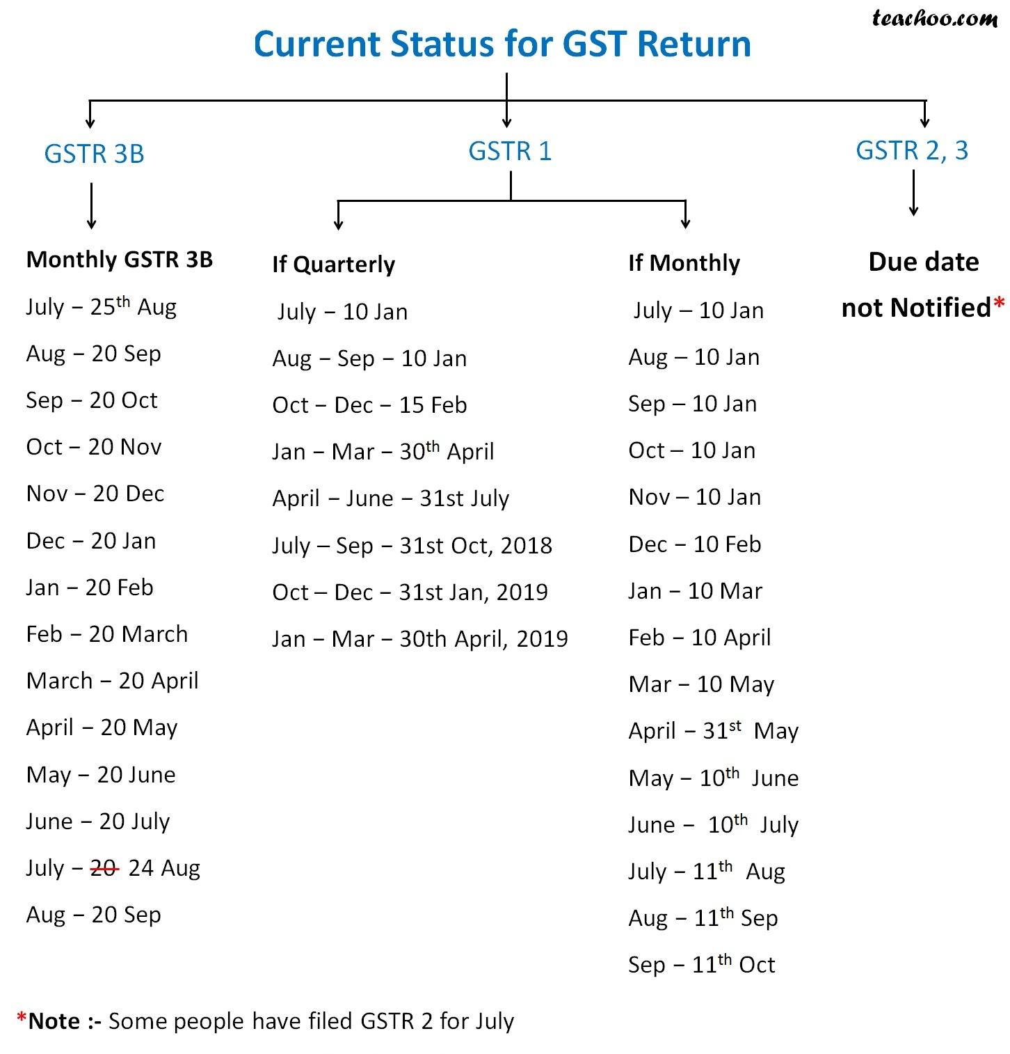 Current Status for GST Return.jpg
