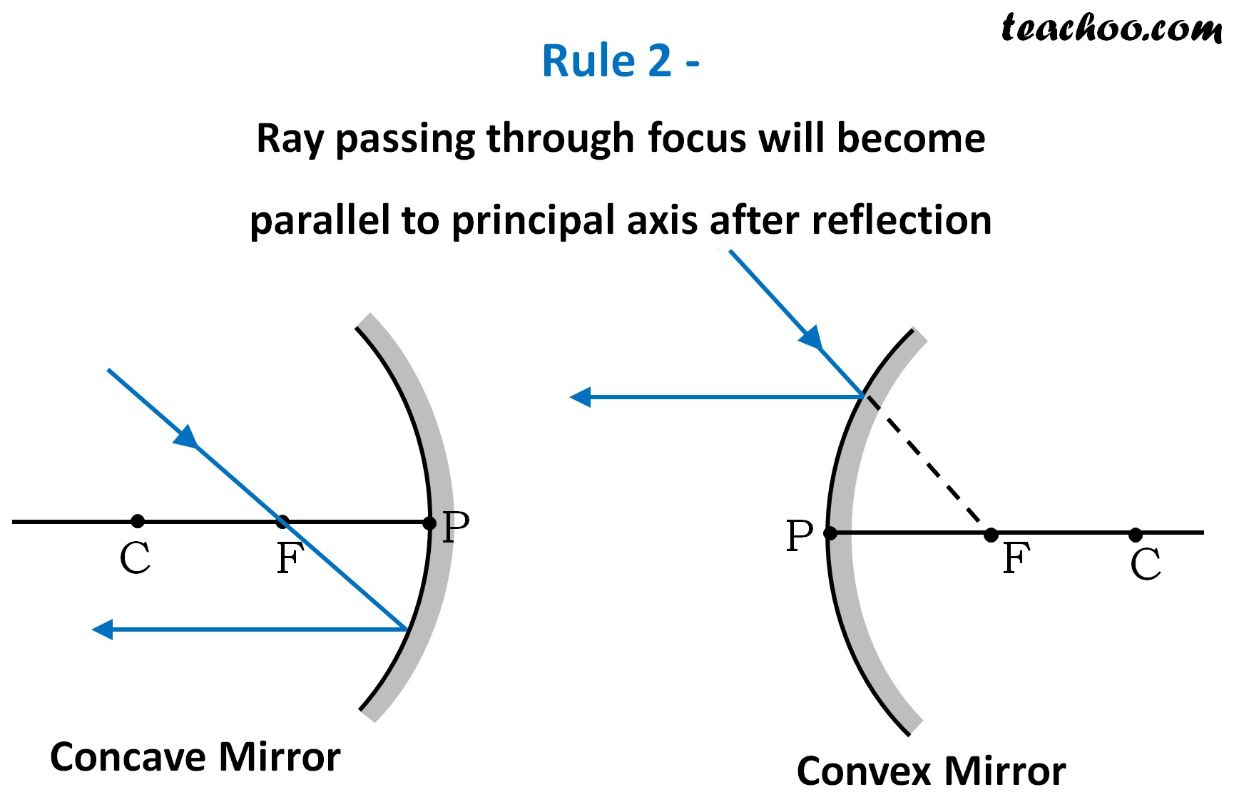 Rule 2 - Ray passing through focus will become parallel -Teachoo.jpg