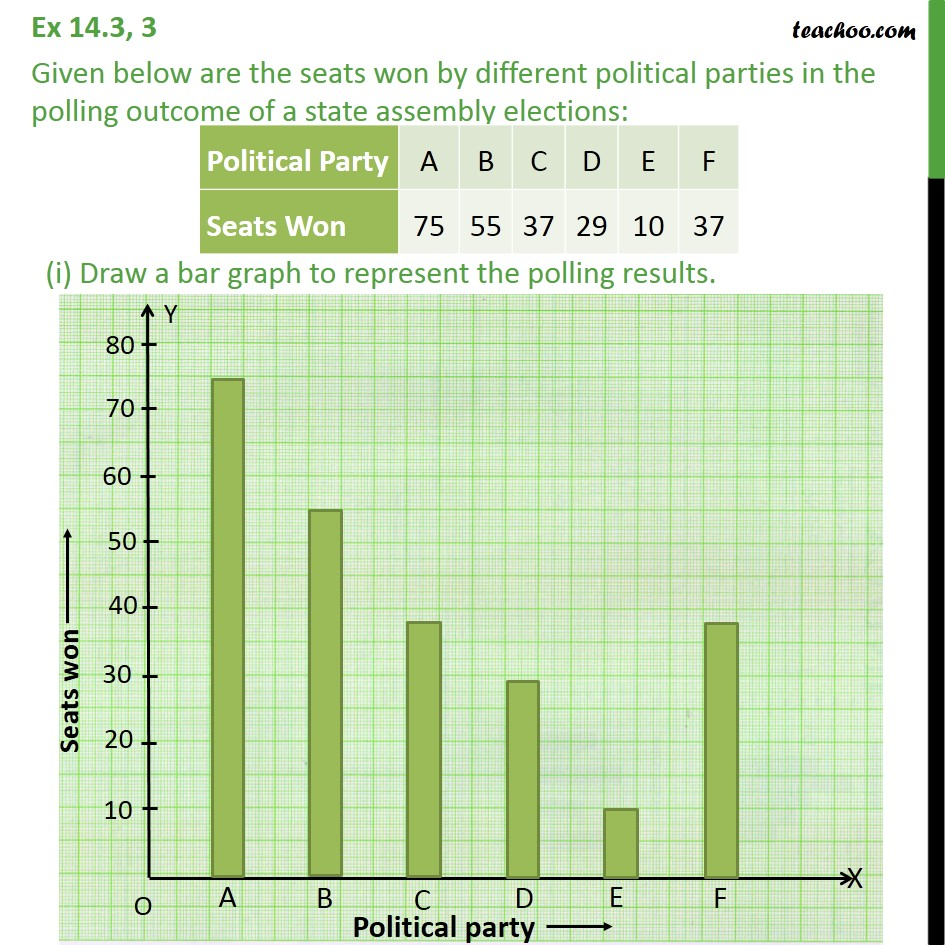 Ex 14.3, 3 - Given below are the seats won by different - Bar Graph
