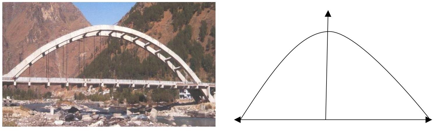The bridge connects two hills - Teachoo.jpg