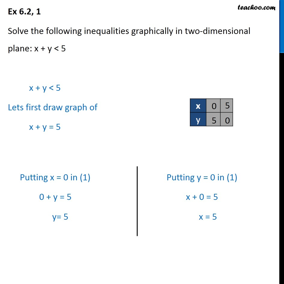 Ex 6.2, 1 - Solve x + y < 5 graphically - Chapter 6 NCERT - Ex 6.2