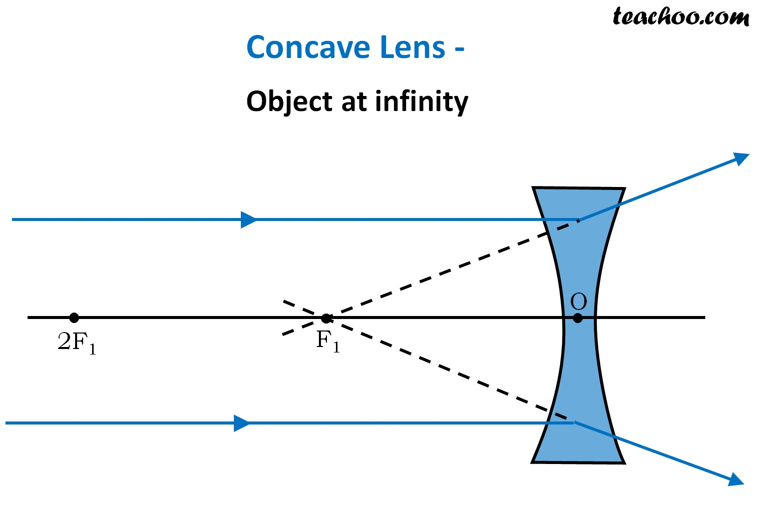 Concave Lens Object at infinity - Ray Diagram - Teachoo.jpg