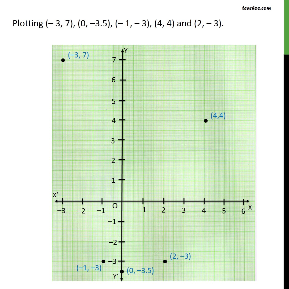 Example 4  - Chapter 3 Class 9 Coordinate Geometry - Part 2