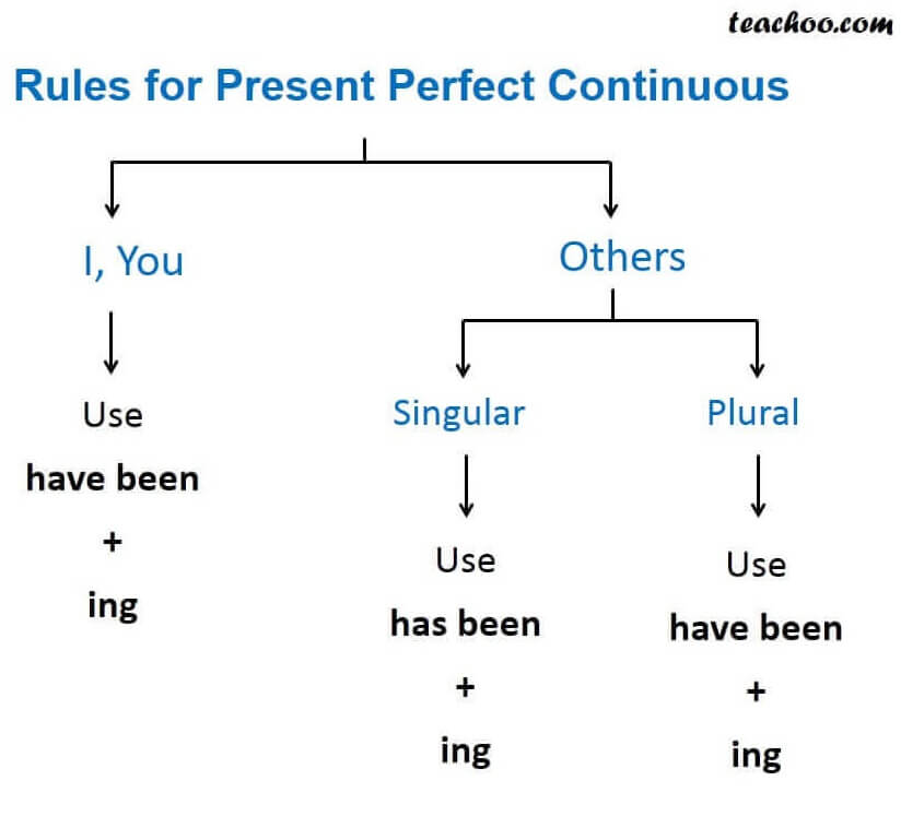 Rules for present perfect continoues.JPG