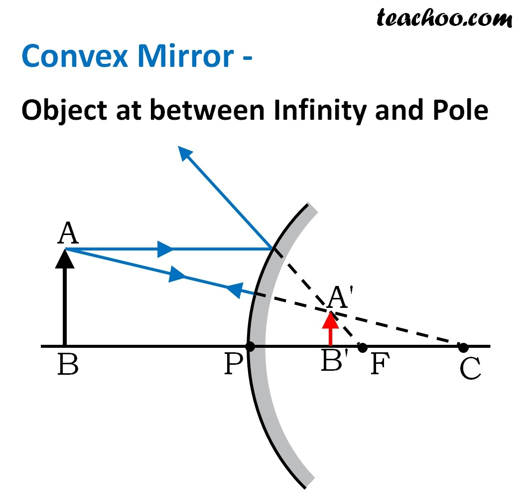 Convex Mirror - Object at between Infinity and Pole - Teachoo.jpg