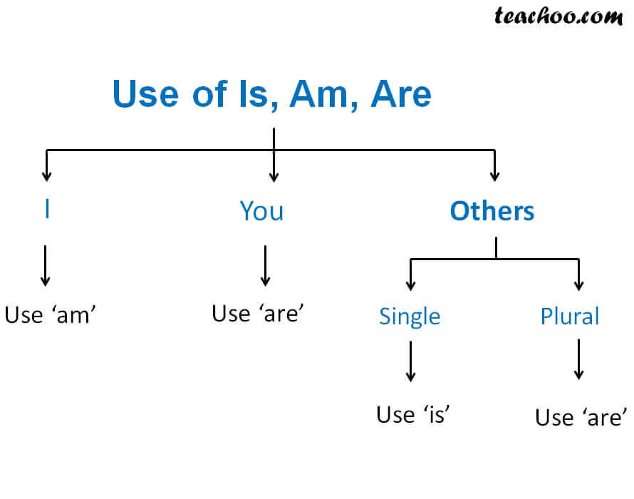 Use of Is, Am, Are.jpg
