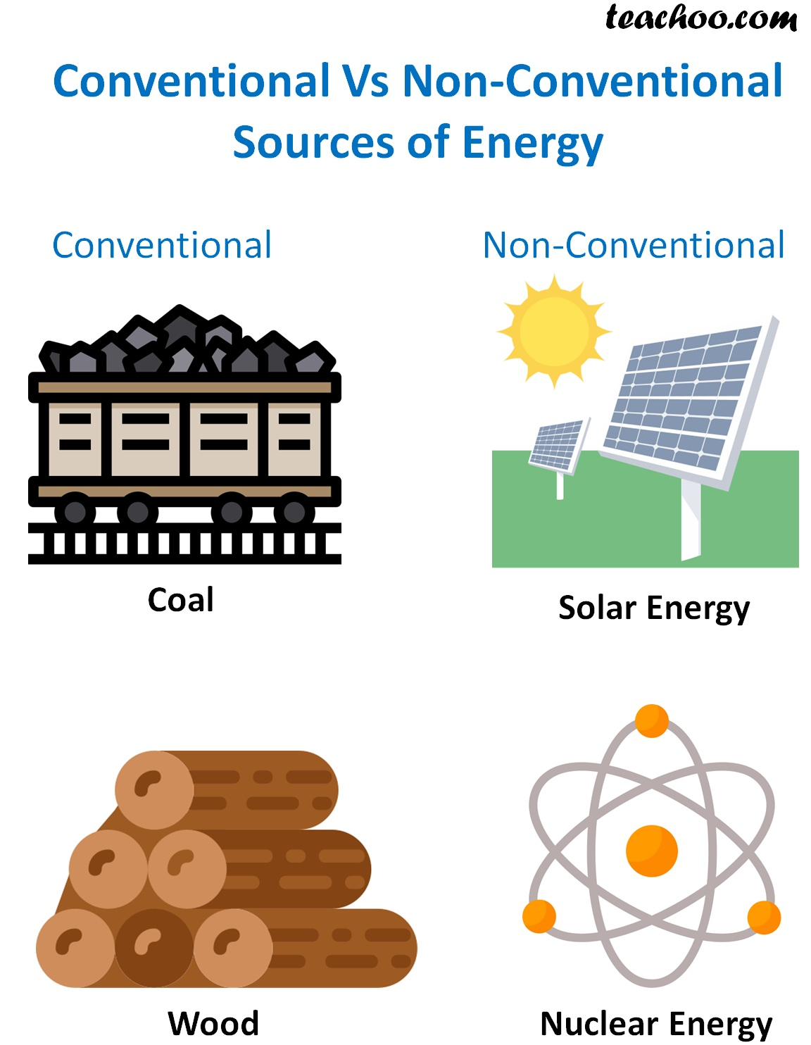 Conventional Vs Non-Conventional Sources of Energy - teachoo.jpg